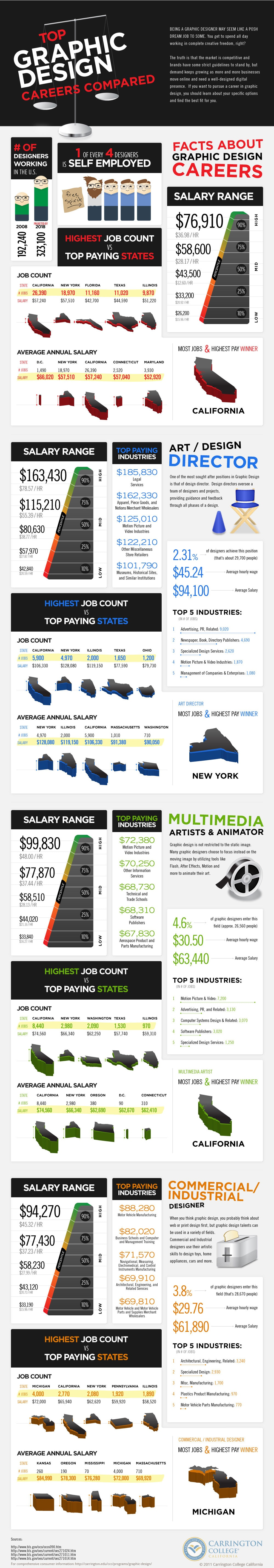 graphic-design-careers-infographic