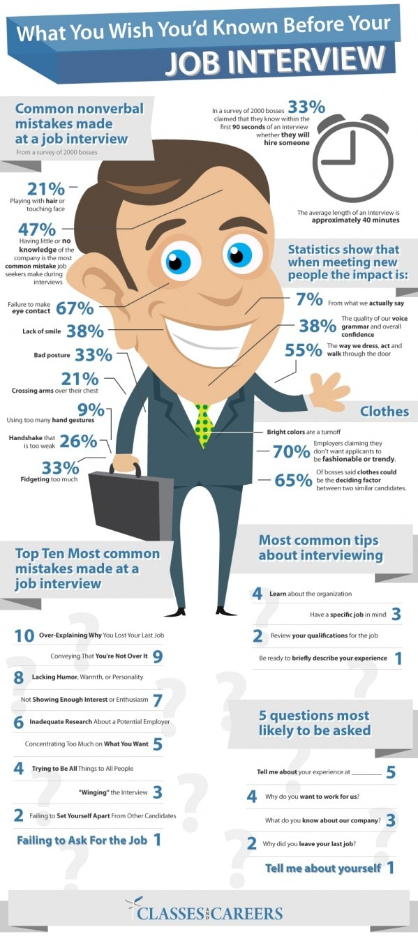 how do interviewers know when to hire you
