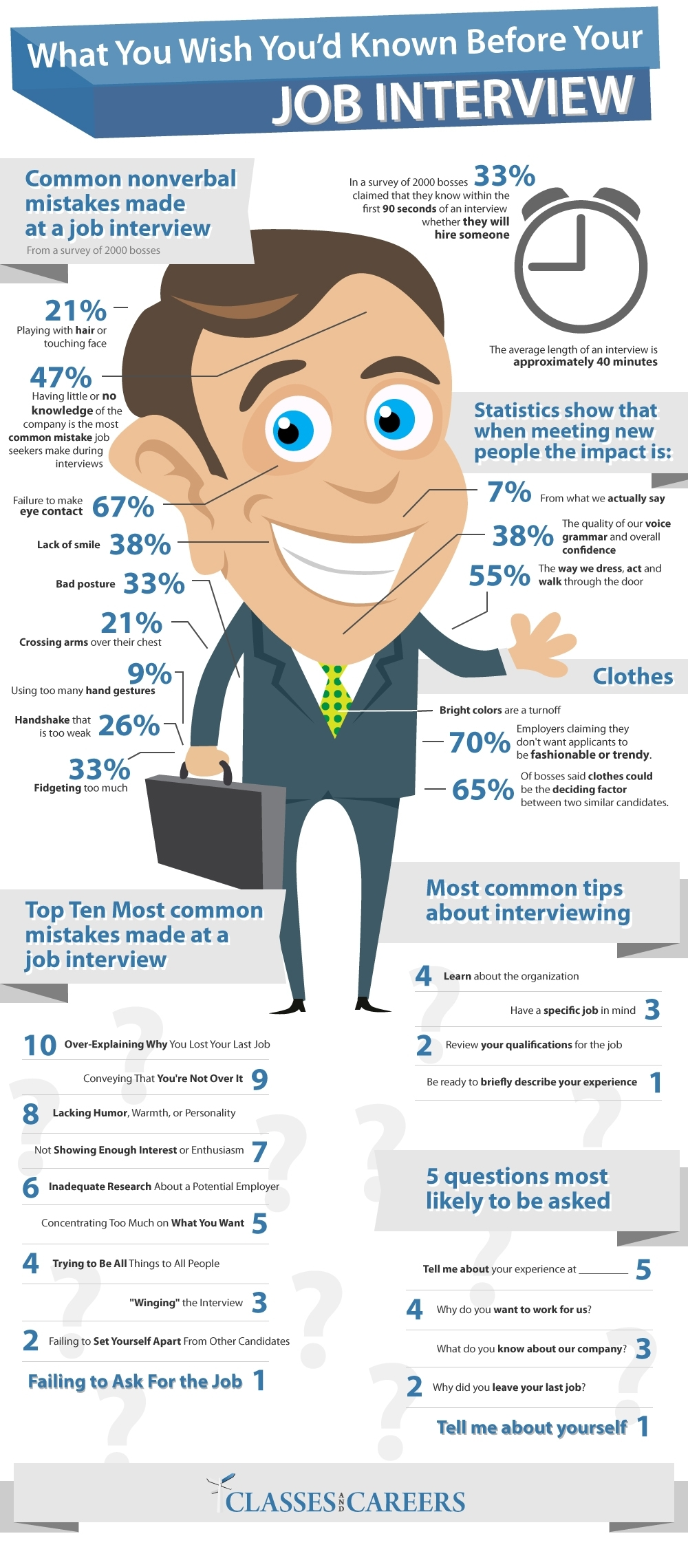 How Interviewers Know When to Hire You in 90 Seconds [INFOGRAPHIC]