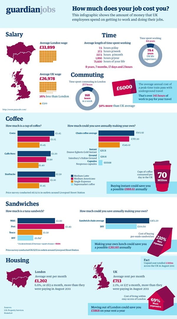 cost of living britain