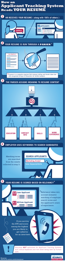 What Happens to Your Resume When You Apply to Jobs Online? [INFOGRAPHIC]