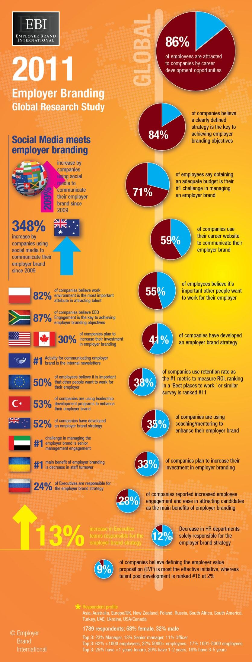 ebi_eb_global_survey2