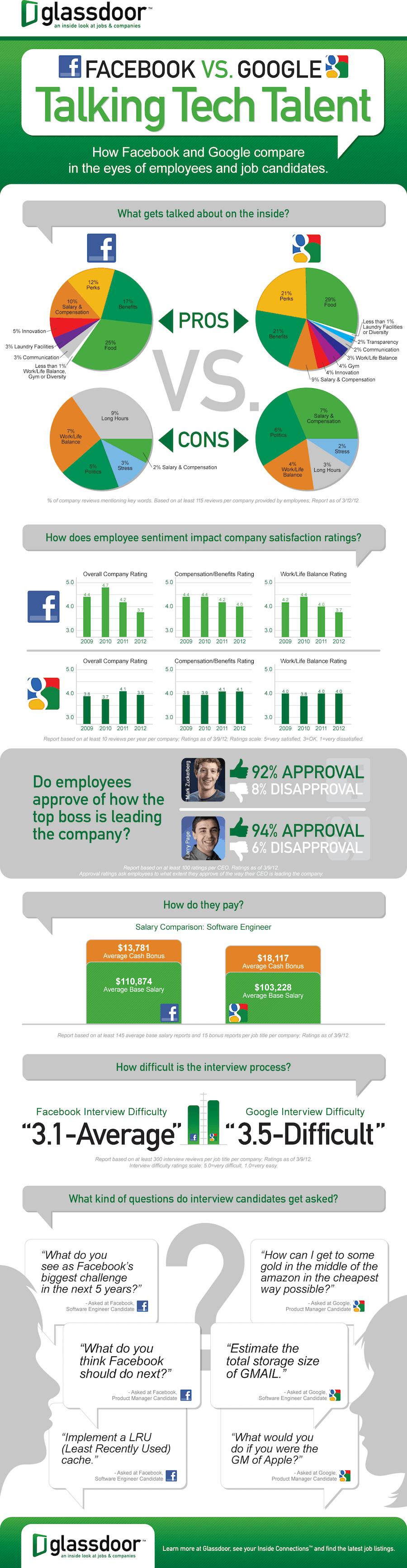google or facebook?