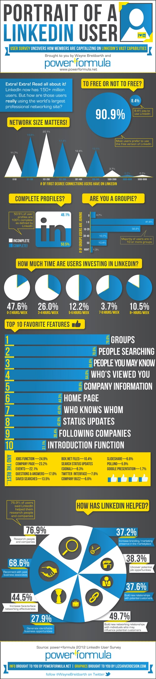 LinkedIn User Stats: By Network, Profiles, Groups and Applications