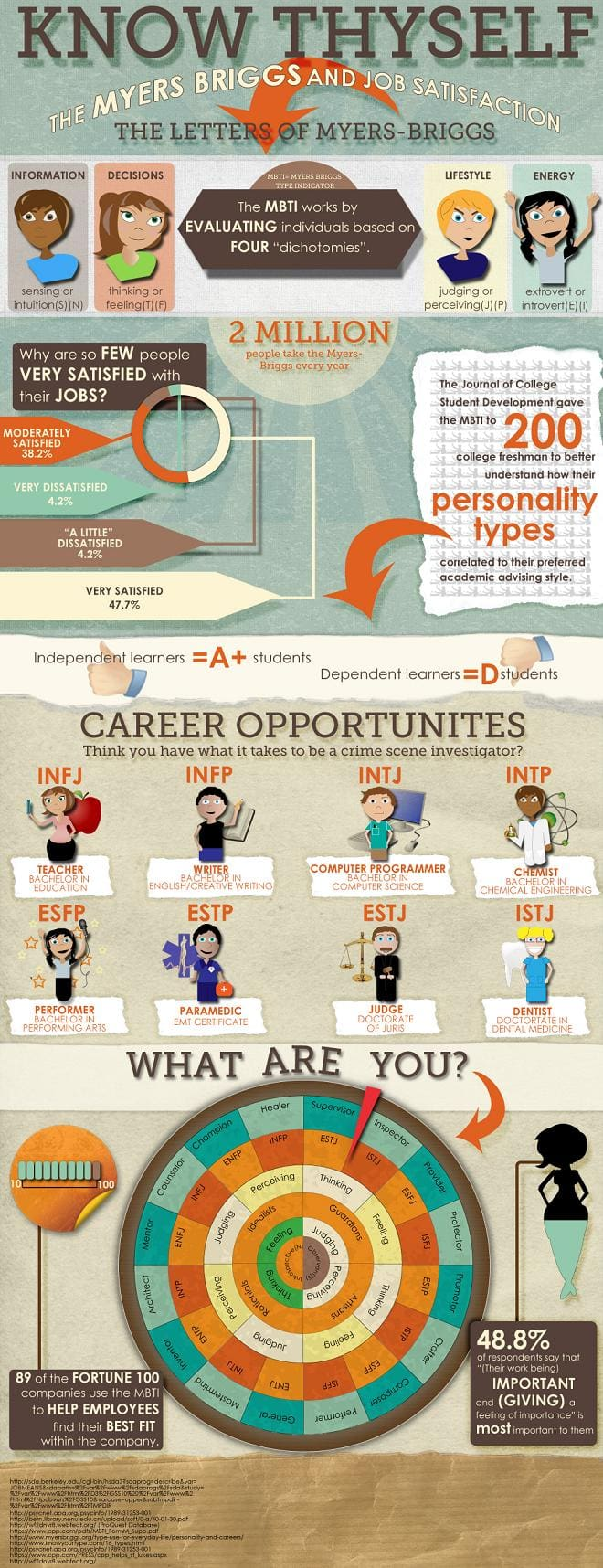 myers briggs determines your career