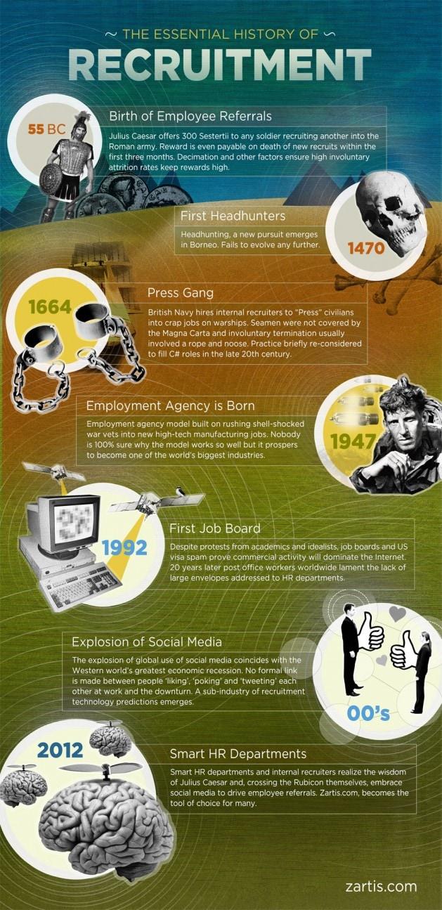 how recruitment has evolved through history