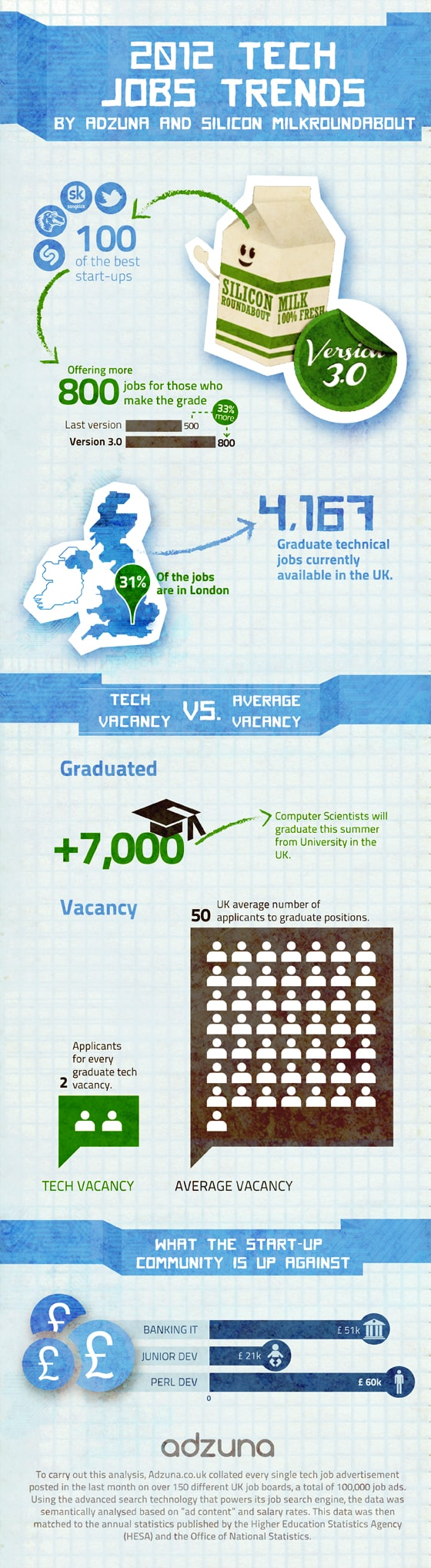 where can i find tech jobs in the uk