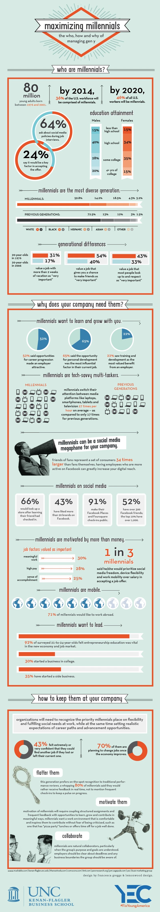 research how to recruit millennials geny in the workplace infographic mba at unc