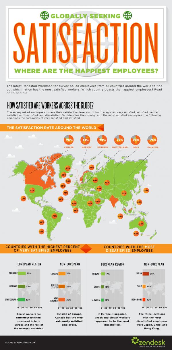Koje zemlje imaju najsretnije zaposlenike