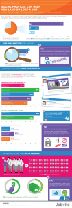 how social media can damage job search