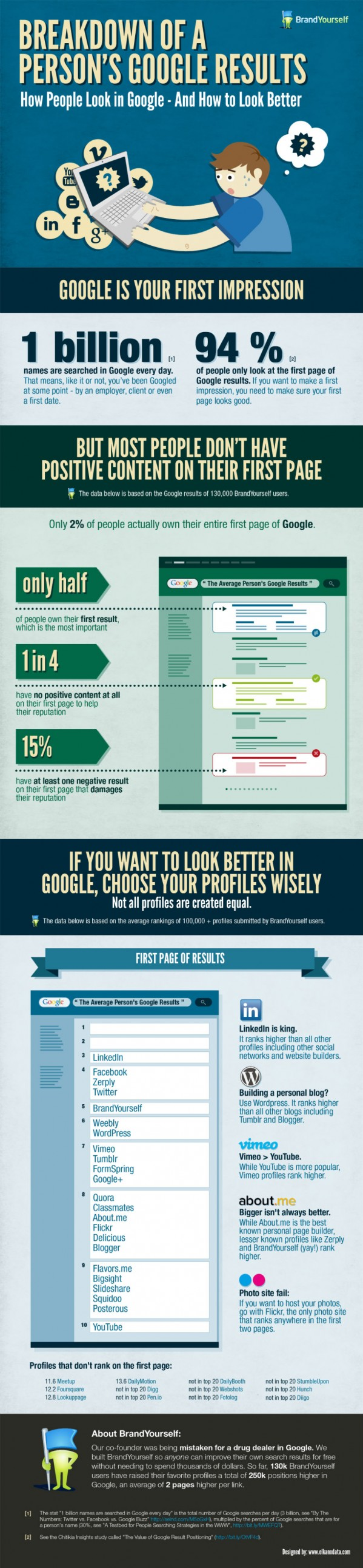 INFOGRAPHIC: How You Can Rank Better on Google [SEO Tips]