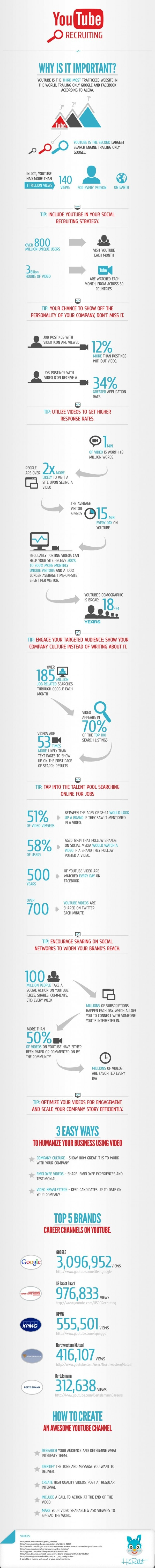 how youtube is important for social media recruitment