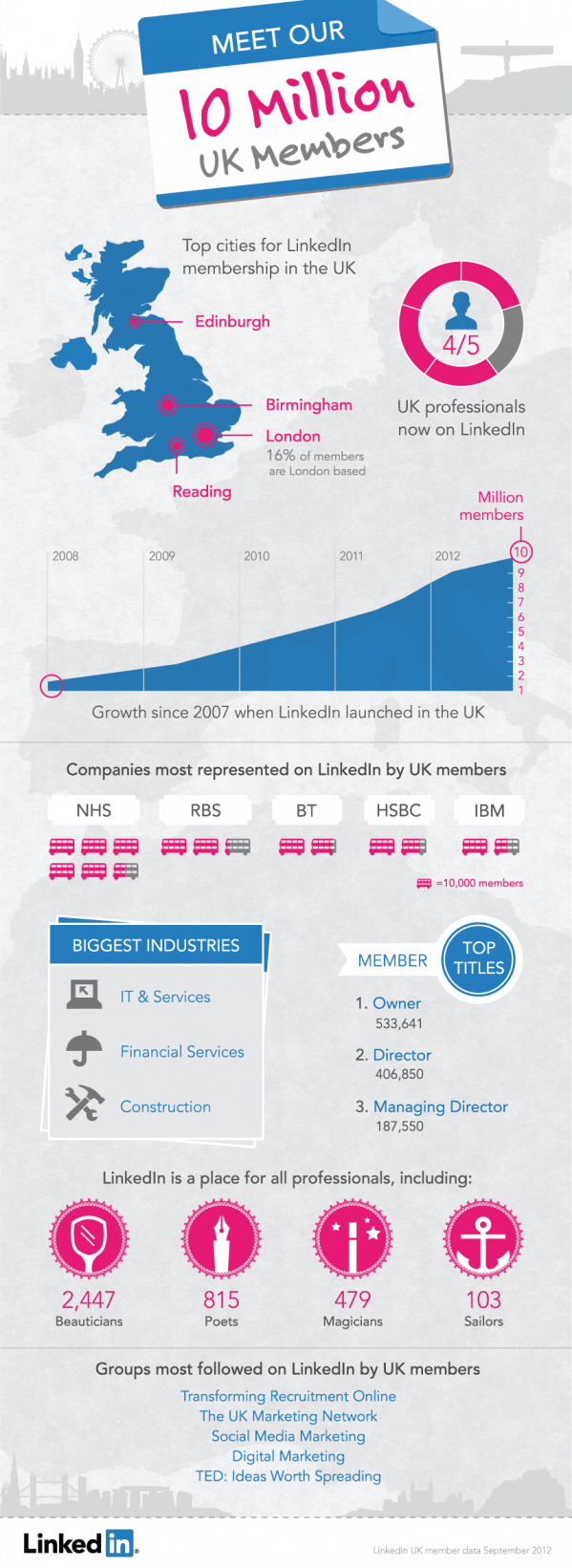 linkedin now has 10 millon users in great britain