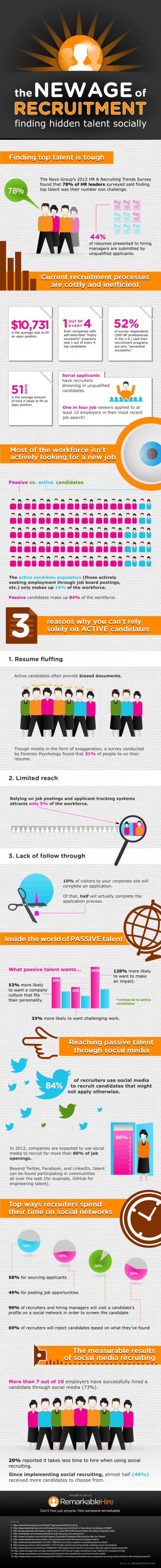 social recruiting finding talent