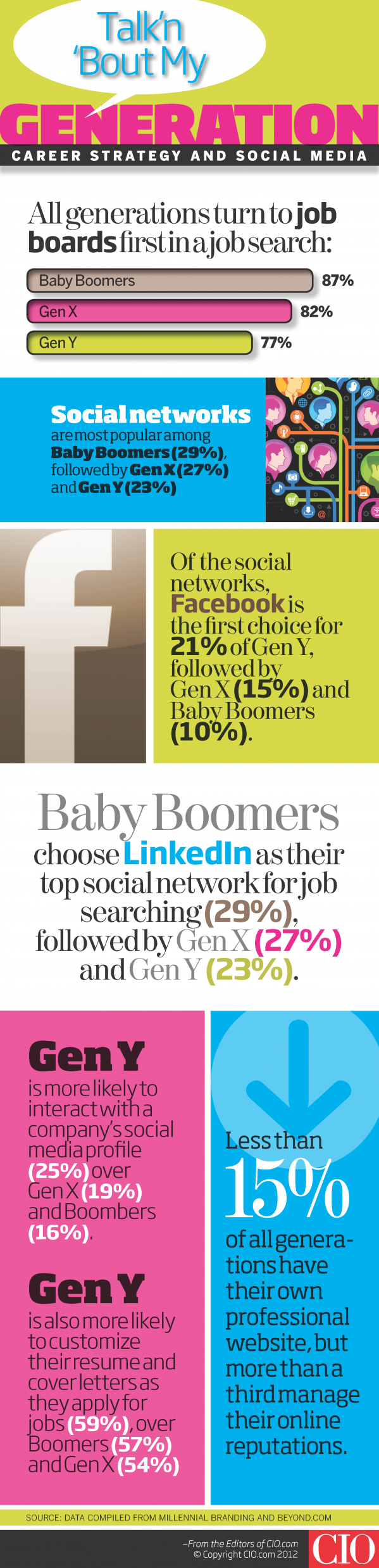 how generation x,y,z look for jobs on social media