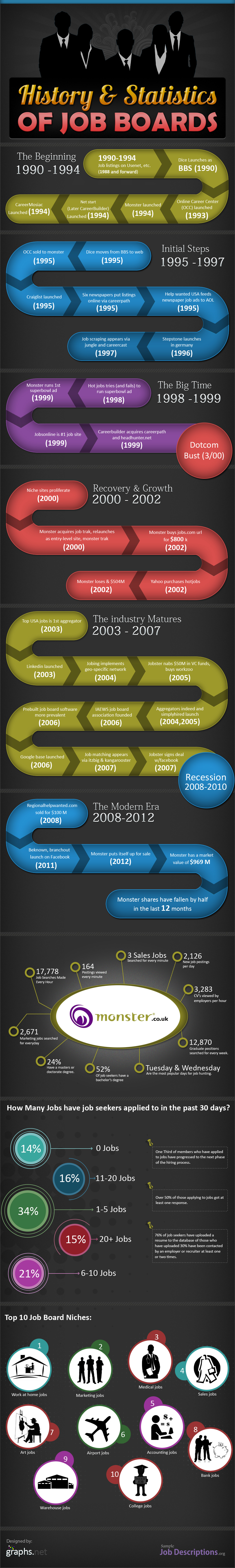The History of the Job Board [INFOGRAPHIC]