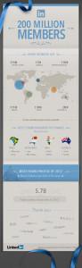 200 million linkedin users again