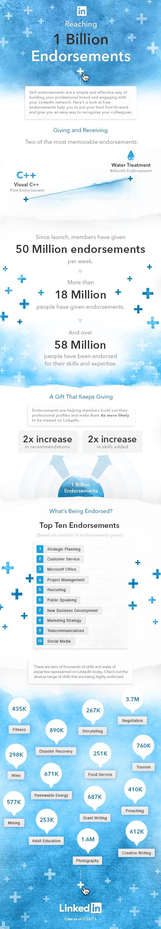 1-Billion-Endorsements-Infographic