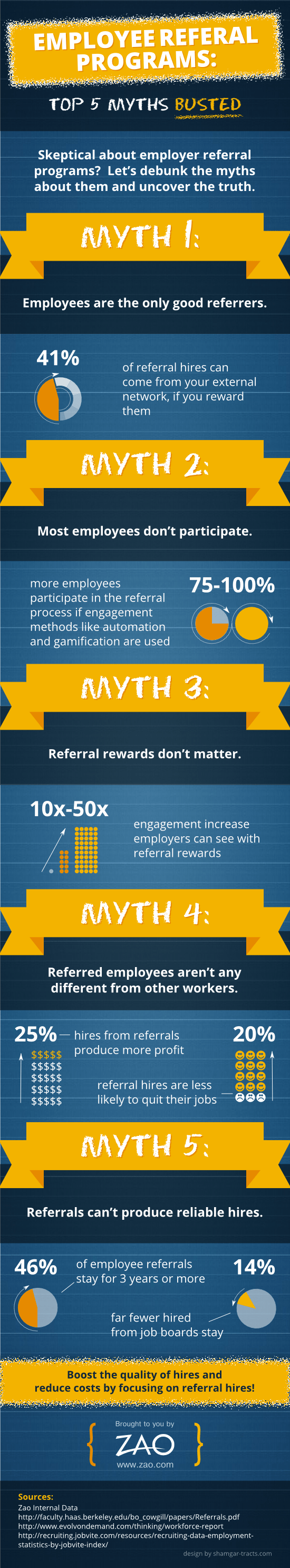 Employee Referral Schemes: Top 5 Myths Debunked [INFOGRAPHIC]
