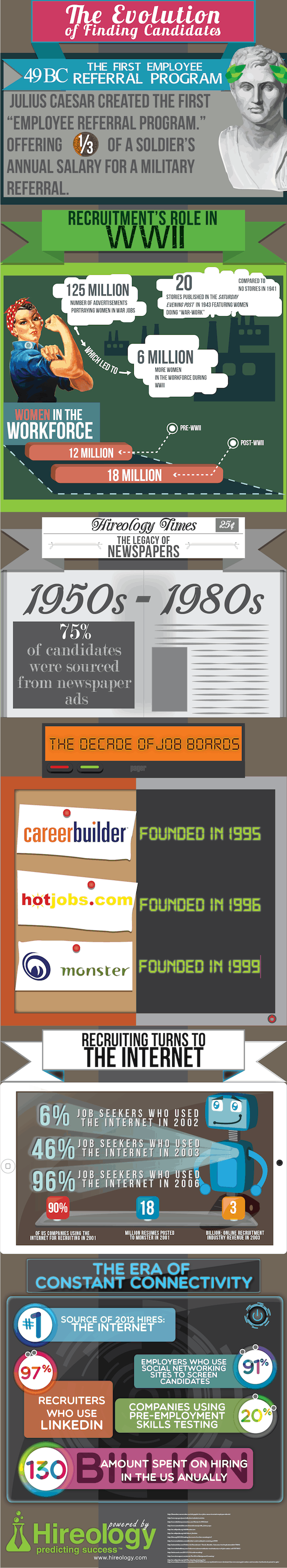 Evolution_Finding_Candidate_infographic