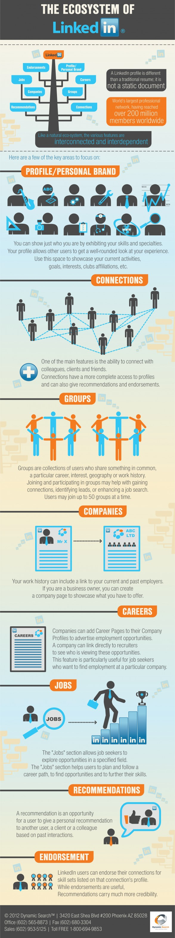 the-ecosystem-of-linkedin_51a3eb59e1543_w587