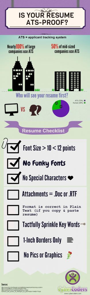 How to Ensure Your Resume Gets Read By a Human [INFOGRAPHIC]