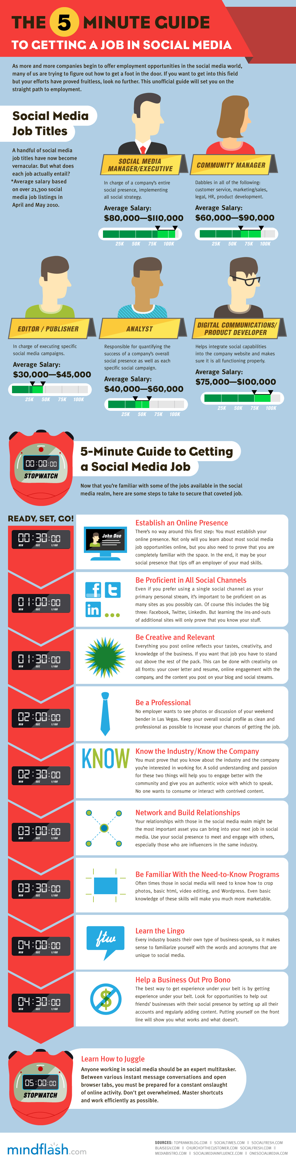 the quick guide to getting a social media job infographic. Black Bedroom Furniture Sets. Home Design Ideas