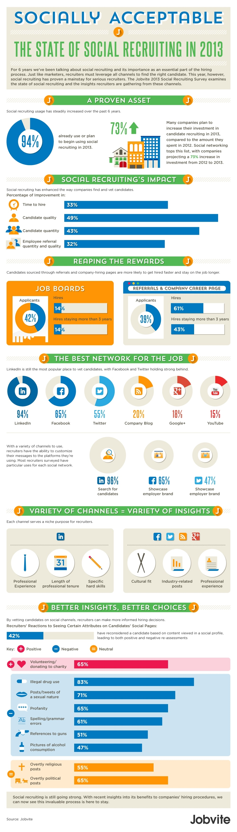 The State Of Social Recruiting In 2013 Infographic