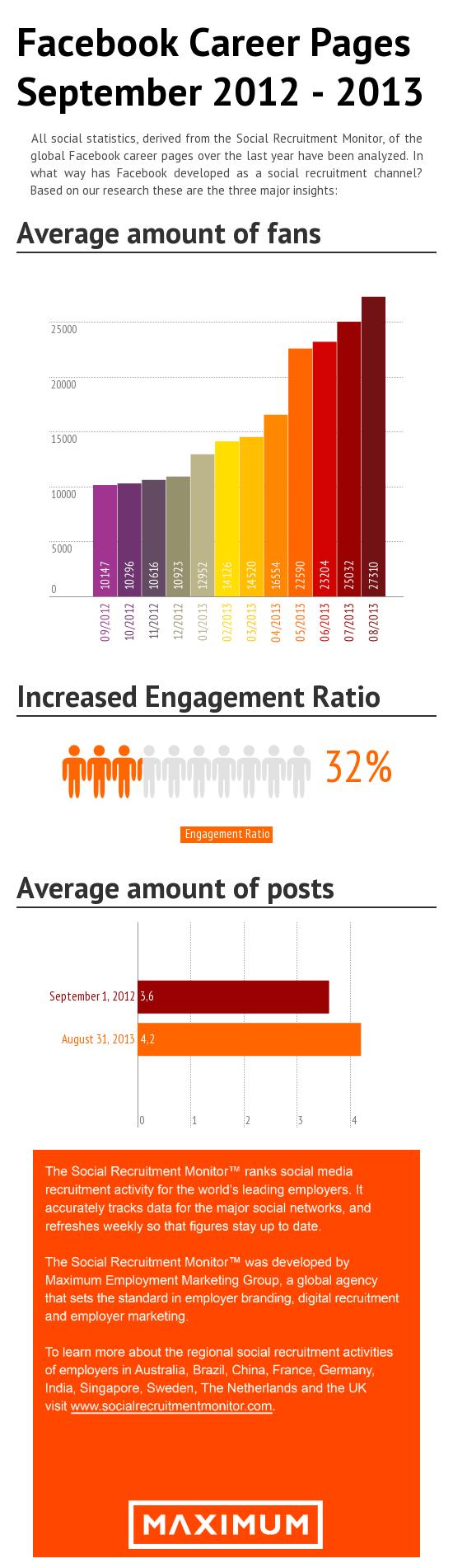 Facebook Career Pages September 2012-2013 (via SocialRecruitmentMonitor.com)