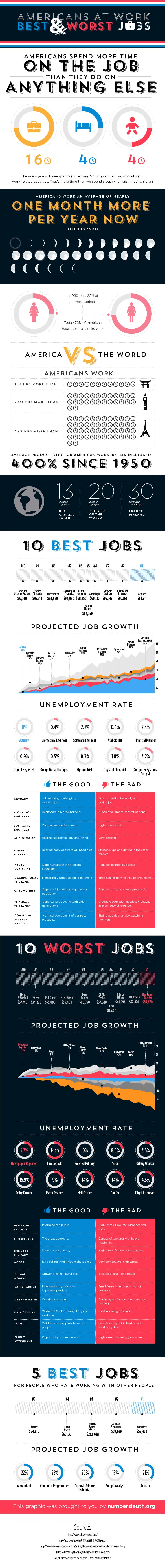 best-worst-jobs-america