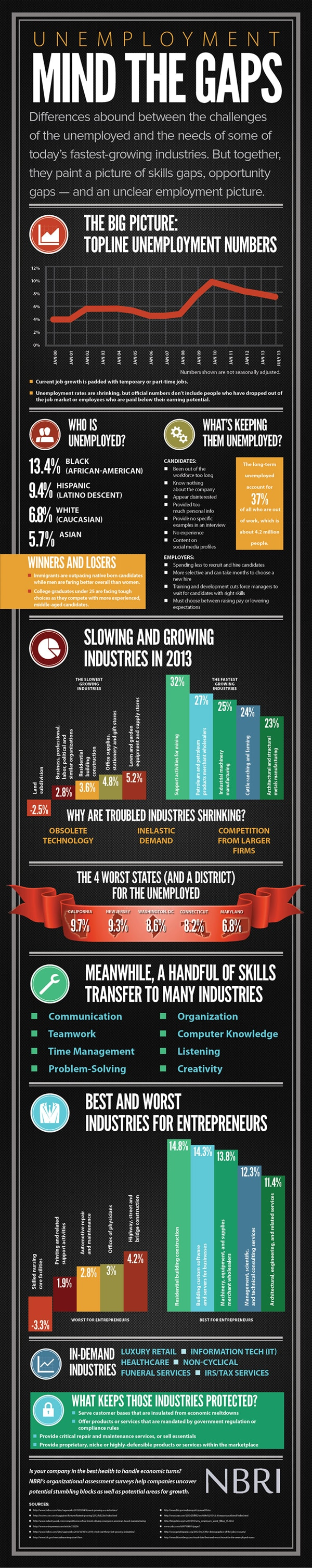nbri-infographic-unemploymentmindthegaps
