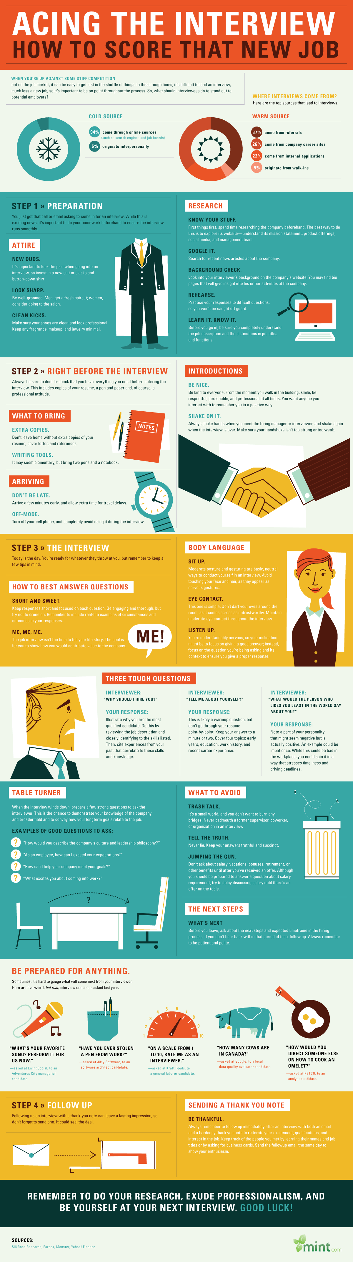 How to Ace the Interview and Secure Your Dream Job [INFOGRAPHIC]