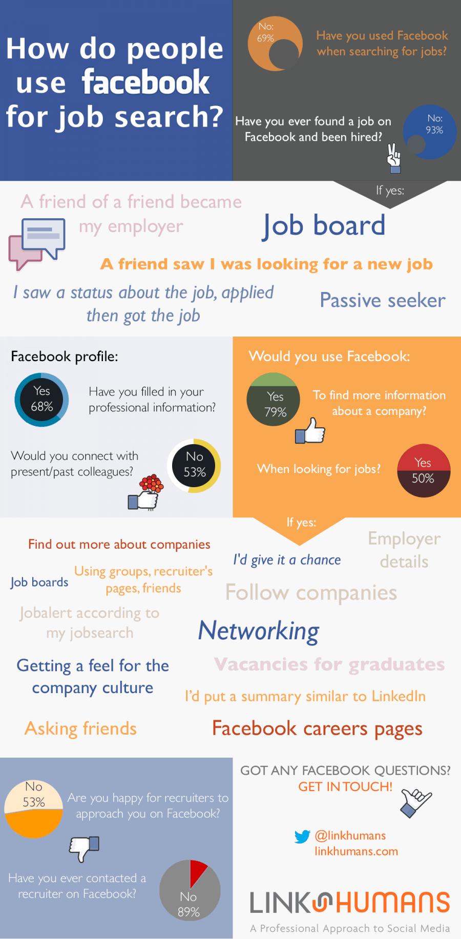 Job-search-Facebook