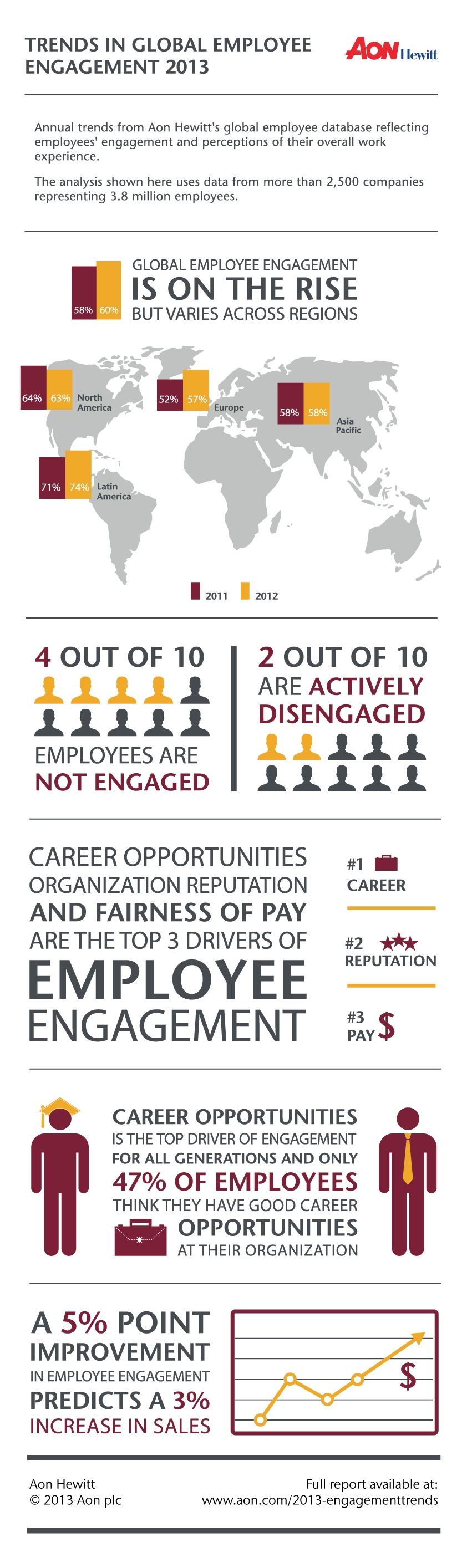 2013_Trends_Global_Employee_Engagement_Infographic