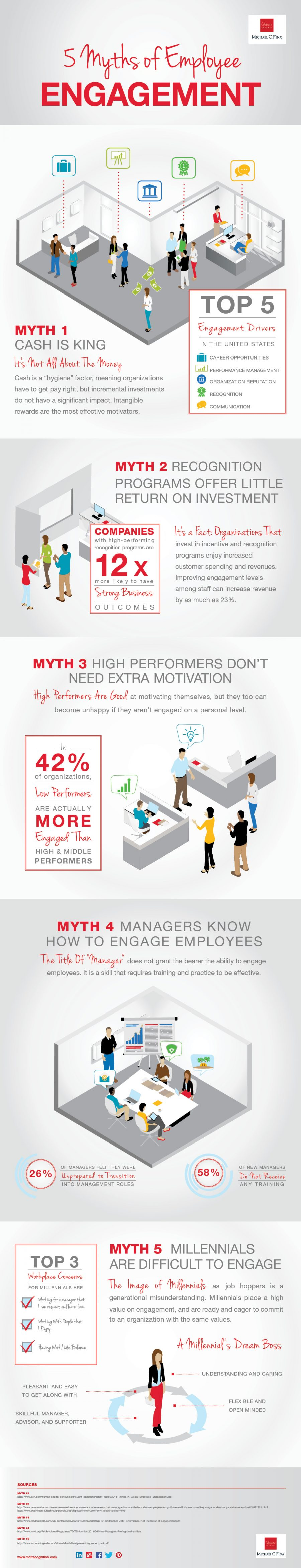 5 Myths of Employee Engagement