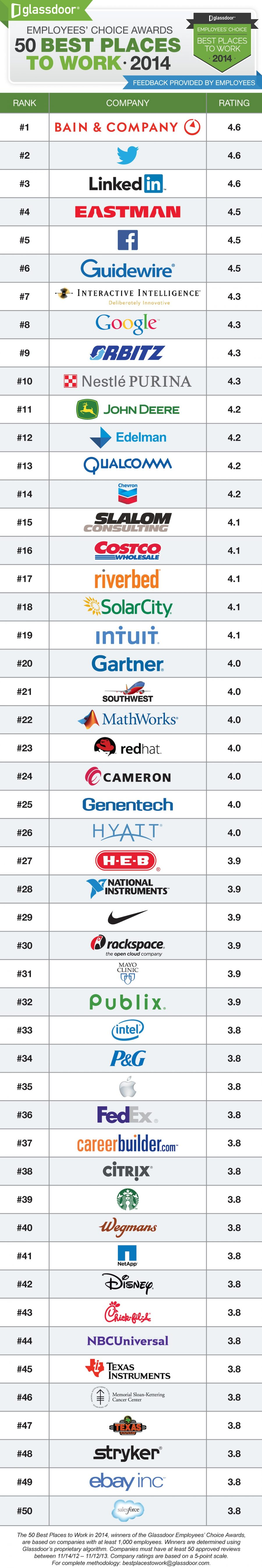 Glassdoor50BestPlacestoWork2014