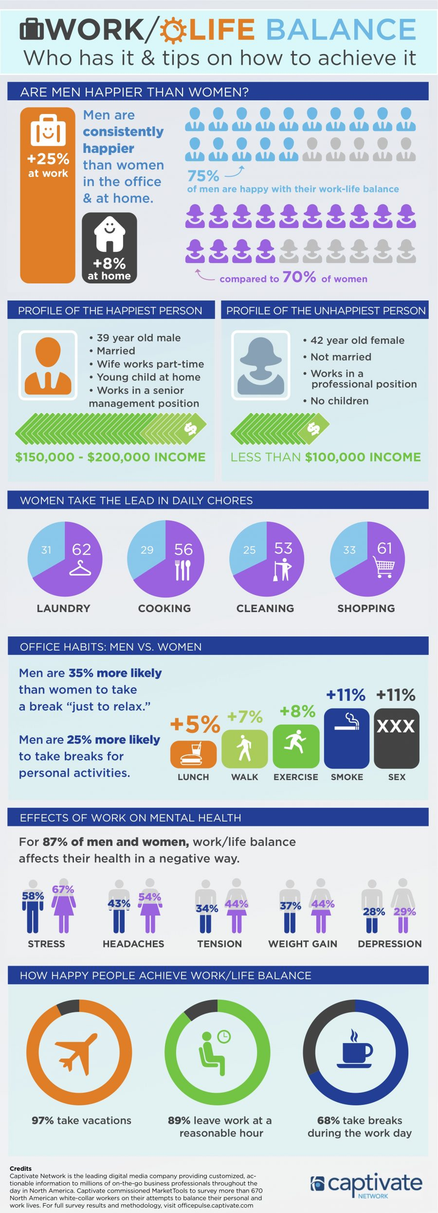 Captivate-Work-life-balance-infographic