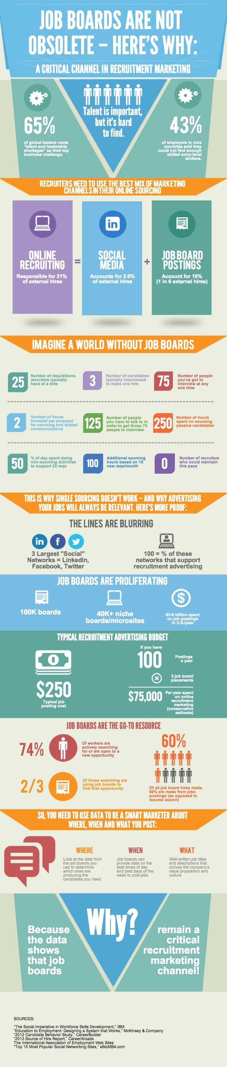 why job boards are not obsolete infographic