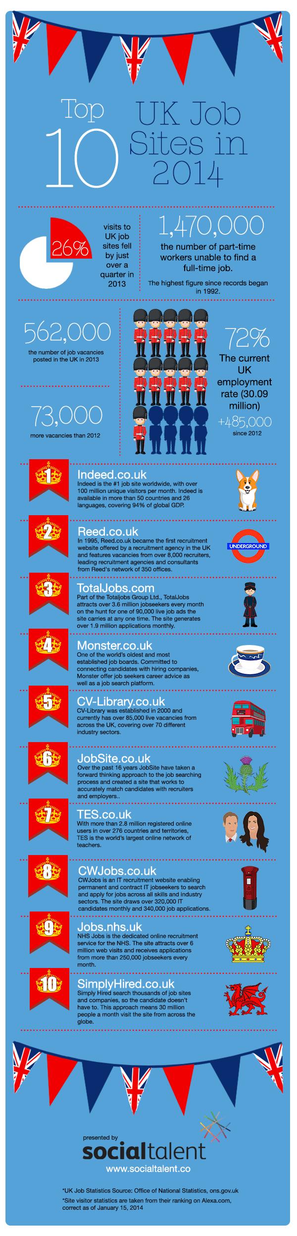 Top-10-UK-Job-Boards-(Infographic)