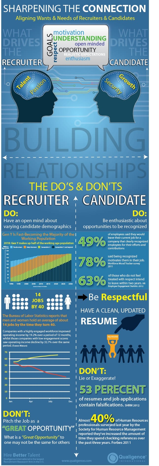 how to connect with recruiters