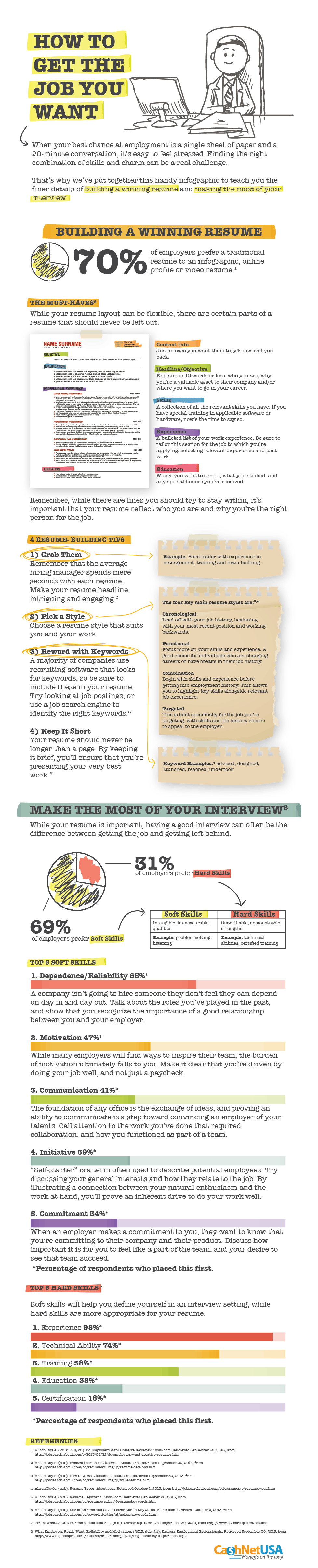 How To Get The Job You Dreamt Infographic  How To Get The Job You Want
