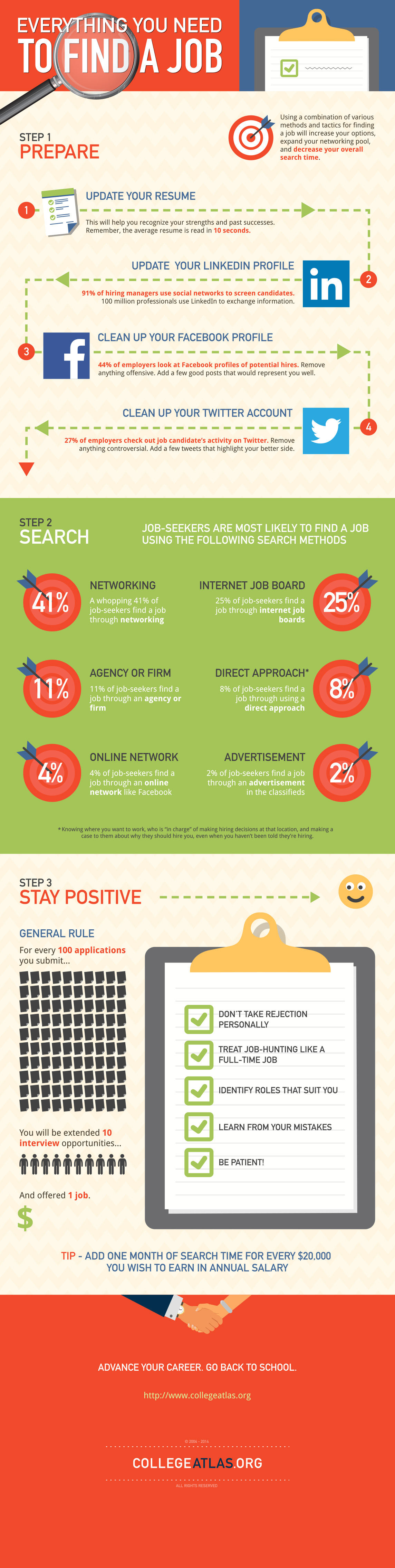 job-search-infographic