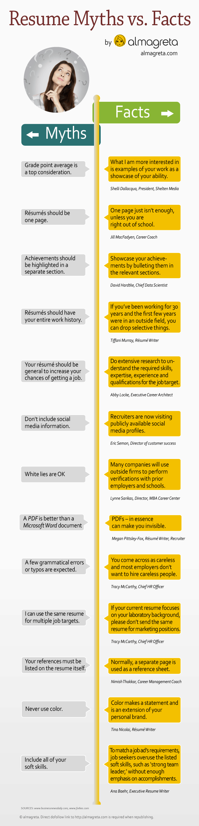 resume myths vs  facts