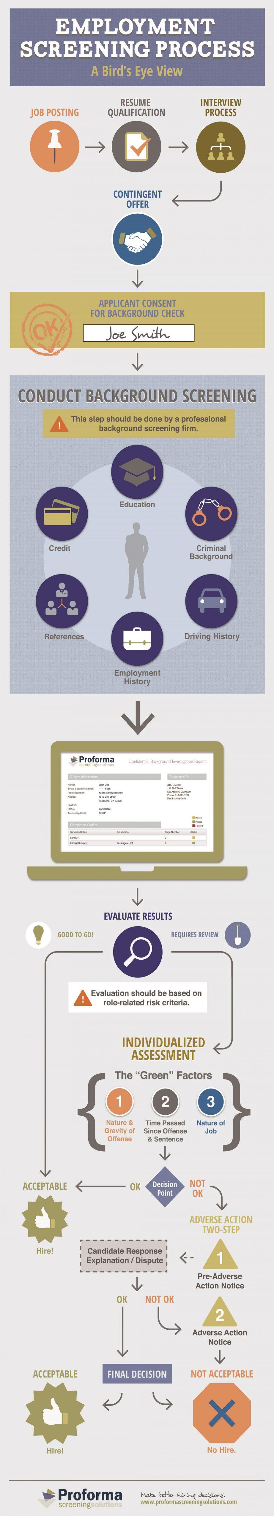 screening-process-infographic