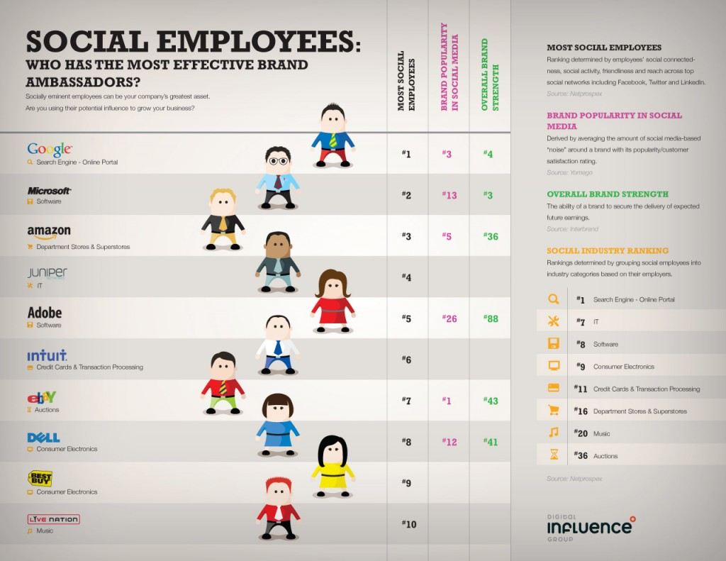 social-employees