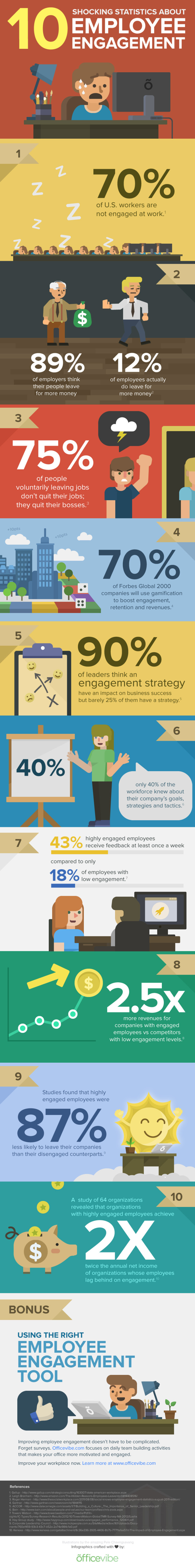 10-shocking-stats-about-employee-engagement