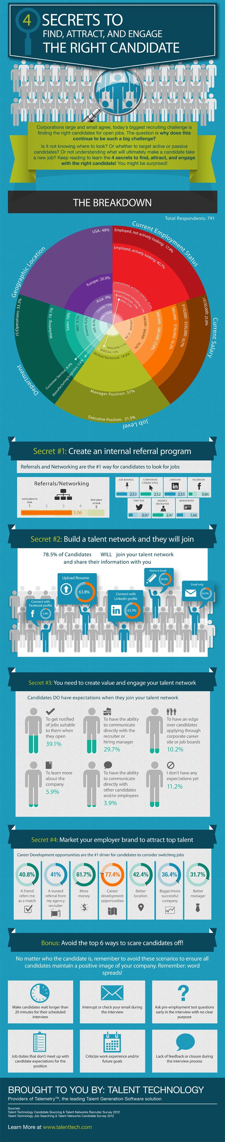 4 Secrets to Finding, Attracting and Engaging the Right Candidates [INFOGRAPHIC]