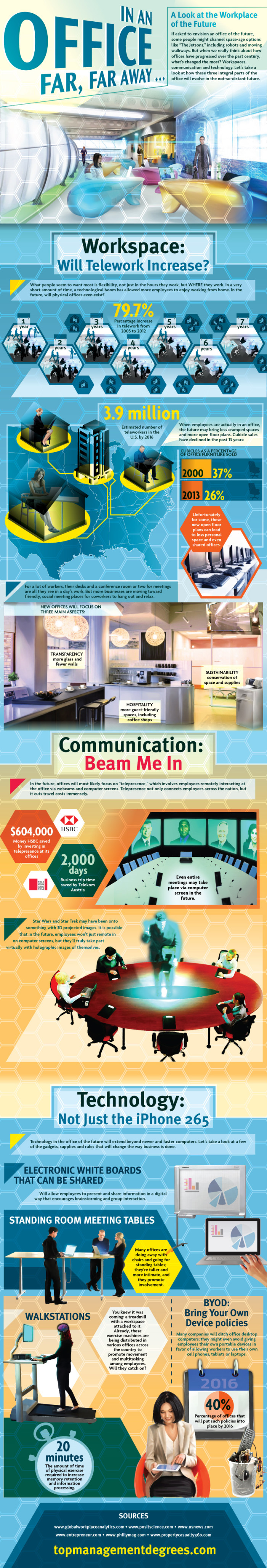 What Does The Office of the Future Look Like? [INFOGRAPHIC]