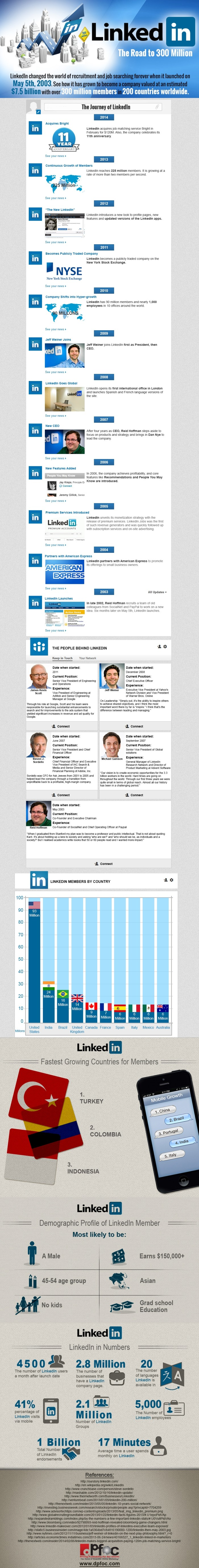 LinkedIn-IG