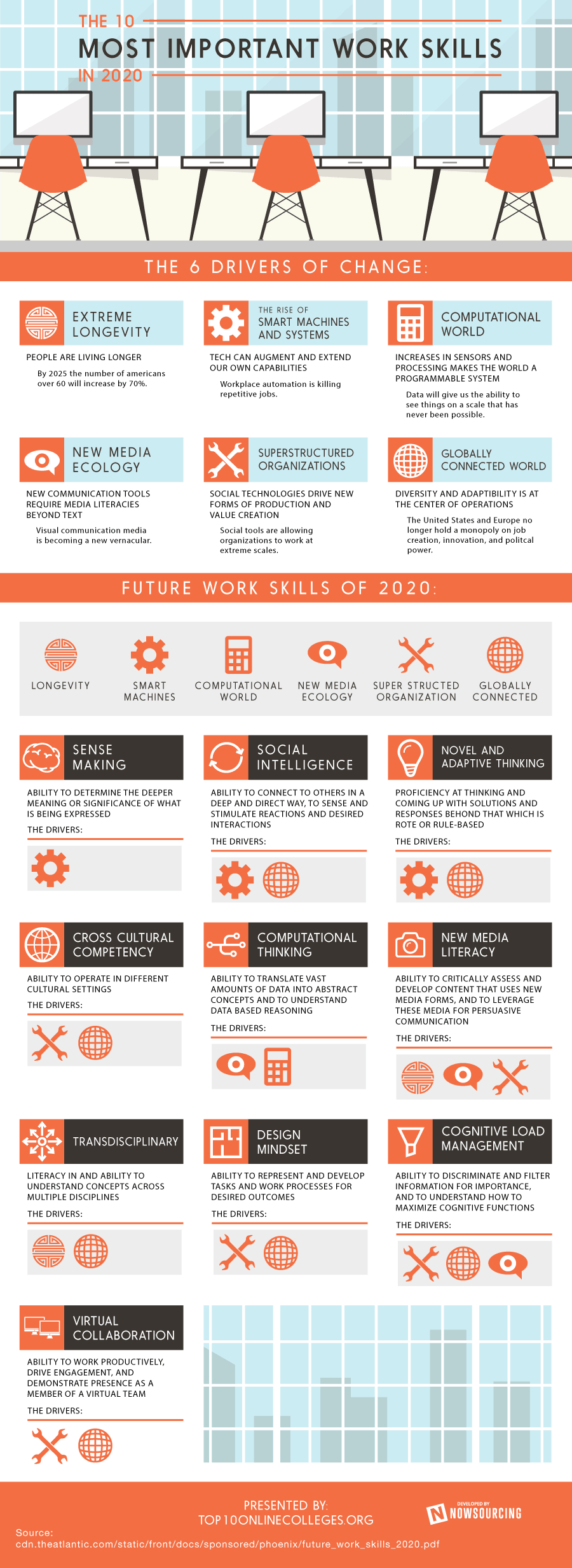 2020 jobs